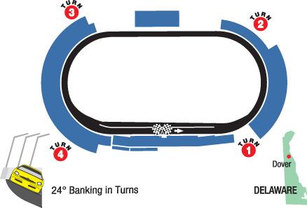 Race Charts – ifantasyrace.com on