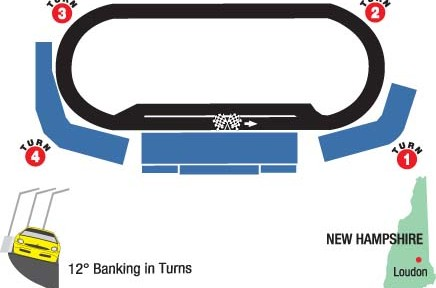 Scouting Report: New Hampshire Sylvania 300