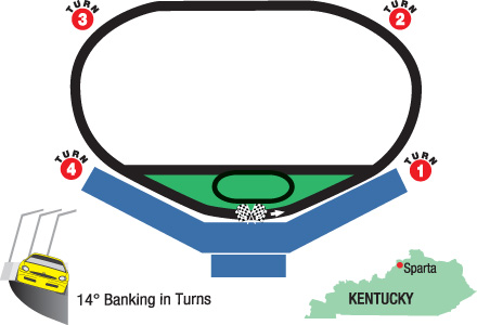 Kentucky Quaker State 400 Scouting Report