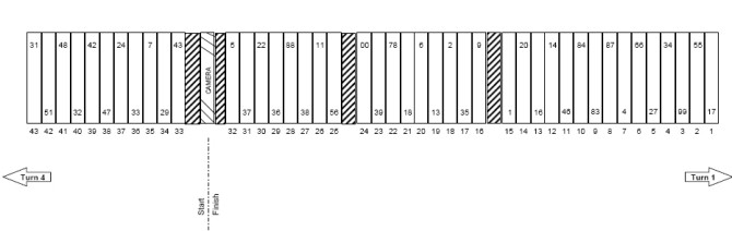 Phoenix Kobalt Tools 500 Pit Stall Selections