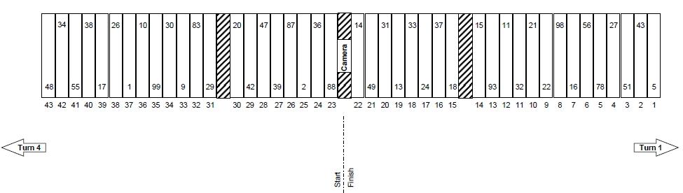 Las Vegas Kobalt Tools 400 Pit Stall Selections